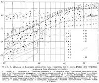 Фиг. 1. Данные о фазовых скоростях воли Рэлея для коротких периодов