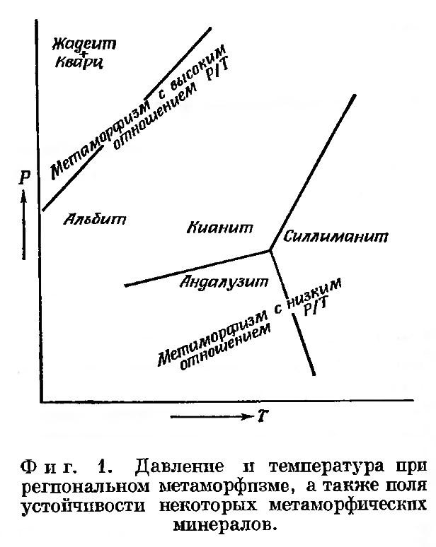 Фиг. 1. Давление и температура при региональном метаморфизме