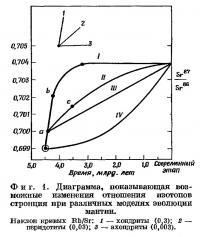 Фиг. 1. Диаграмма, показывающая возможные изменения отношения изотопов стронция