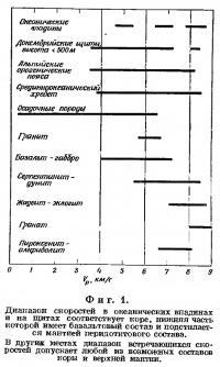 Фиг. 1. Диапазон скоростей в океанических впадинах и на щитах