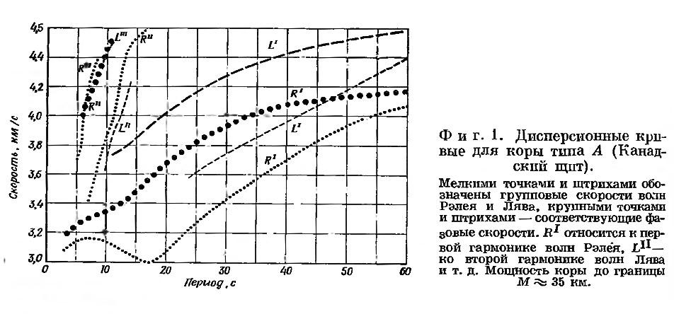 Фиг. 1. Дисперсионные кривые для коры типа А