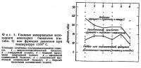 Фиг. 1. Главные минеральные ассоциации некоторых базальтов (см. табл. 1)