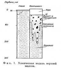 Фиг. 1. Химическая модель верхней мантии