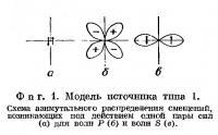 Фиг. 1. Модель источника типа 1