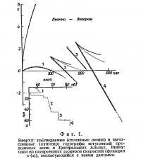 Фиг. 1. Наблюдаемые и вычисленные годографы