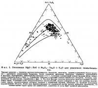 Фиг. 1. Отношения для различных плато-базальтов