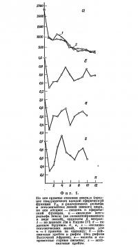 Фиг. 1. По оси ординат отложен «вклад» (среднее квадратичное)