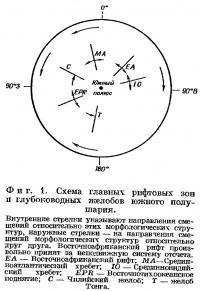Фиг. 1. Схема главных рифтовых зон и глубоководных желобов южного полушария