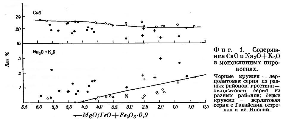 Фиг. 1. Содержания СаО и Na2O+K2O в моноклинных пироксенах