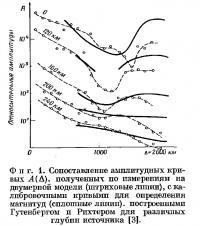Фиг. 1. Сопоставление амплитудных кривых