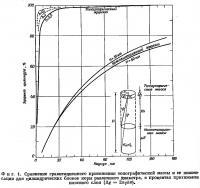 Фиг. 1. Сравнение гравитационного притяжения топографической массы