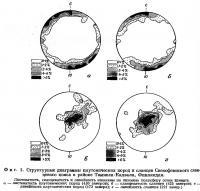 Фиг. 1. Структурные диаграммы плутонических пород и сланцев