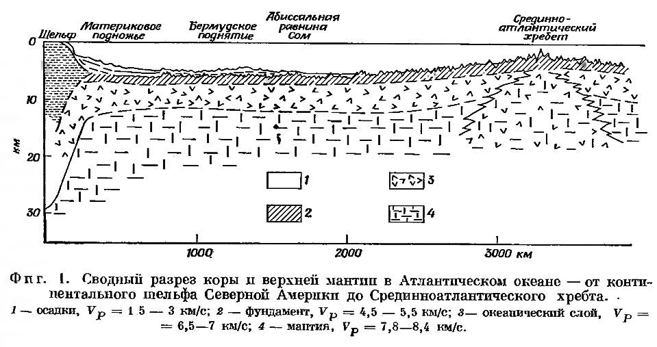 Фиг. 1. Сводный разрез коры и верхней мантии в Атлантическом океане
