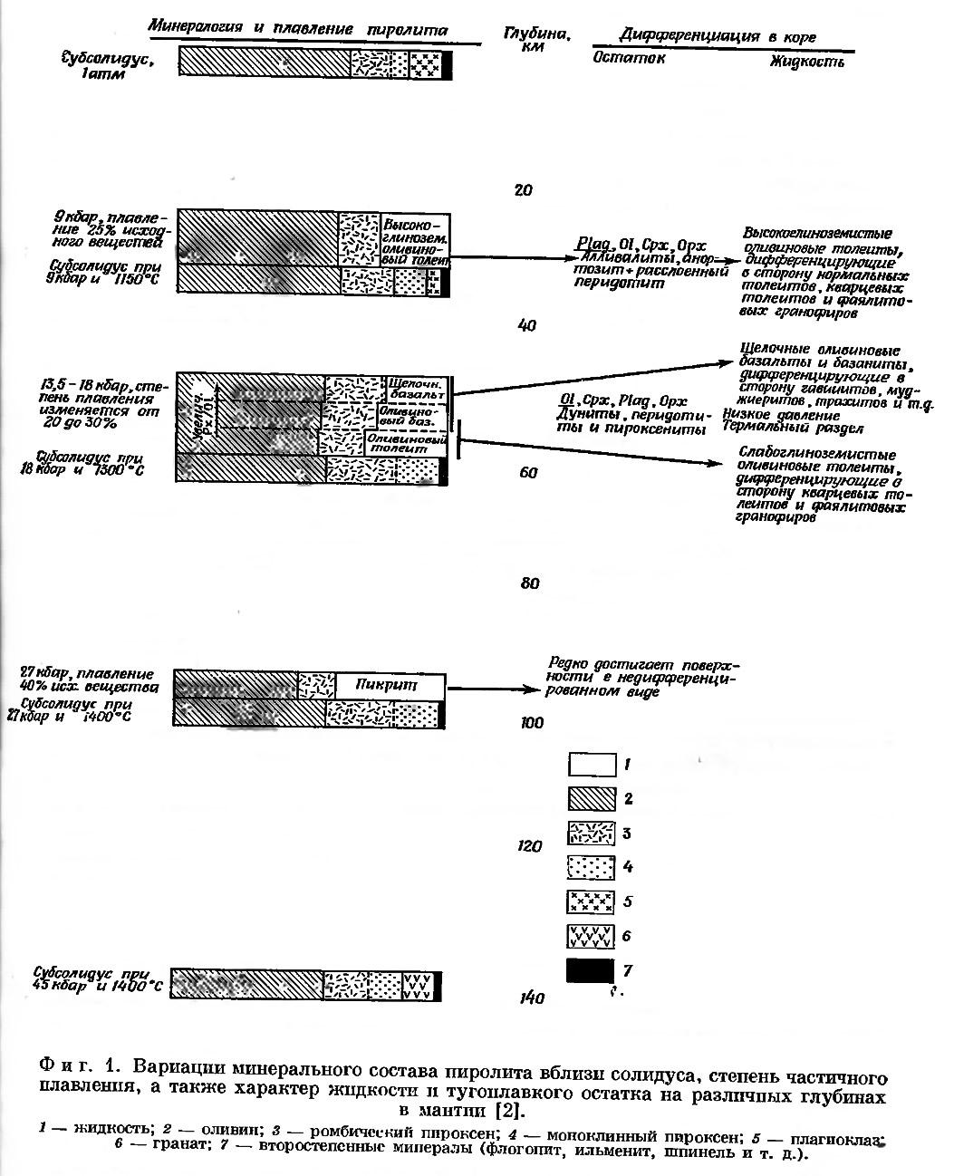 Фиг. 1. Вариации минерального состава пиролита вблизи солидуса