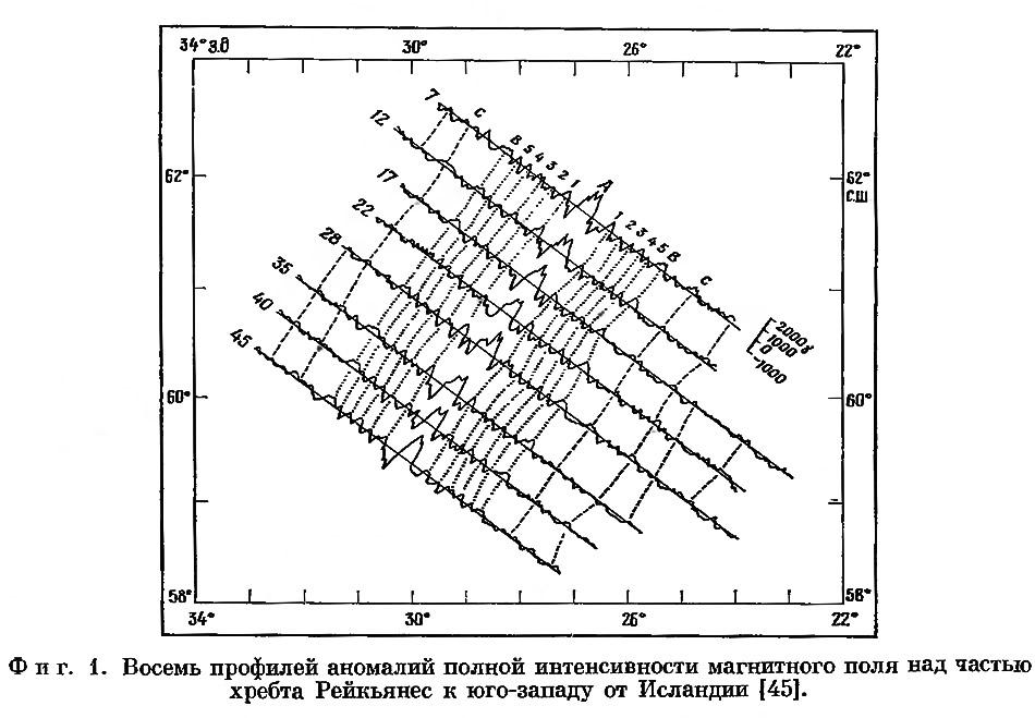 Фиг. 1. Восемь профилей аномалий полной интенсивности магнитного поля