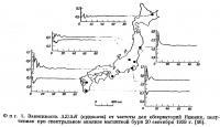 Фиг. 1. Зависимость ΔZ/ΔH от частоты для обсерваторий Японии