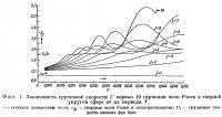 Фиг. 1. Зависимость групповой скорости U первых 10 гармоник волн Рэлея