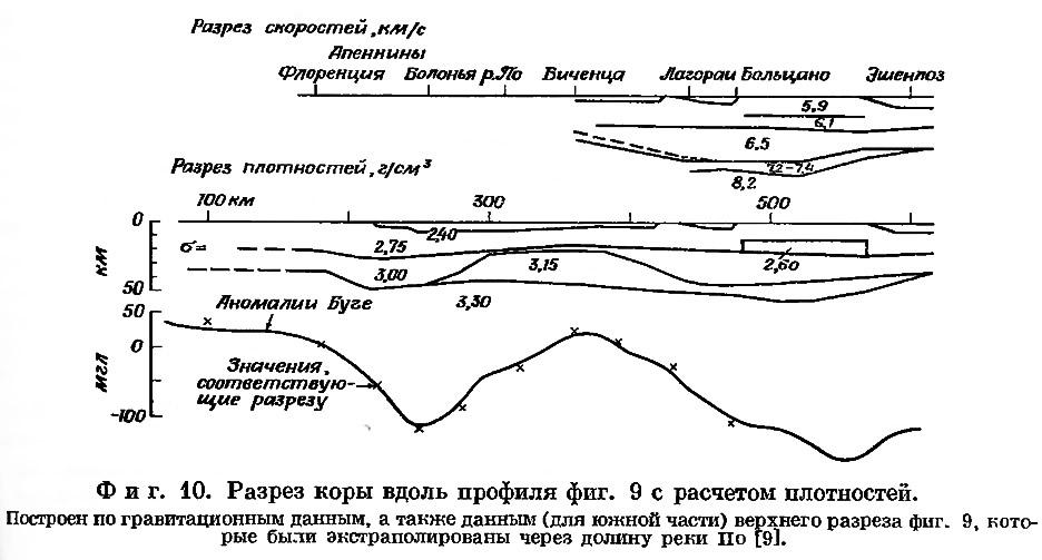 Фиг. 10. Разрез коры вдоль профиля фиг. 9 с расчетом плотностей
