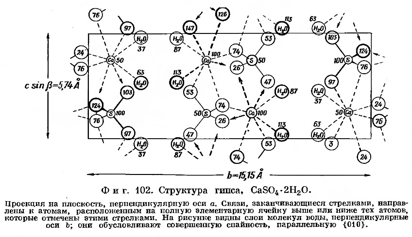 Фиг. 102. Структура гипса