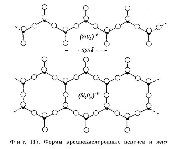 Фиг. 117. Формы кремнекислородных цепочек и лент