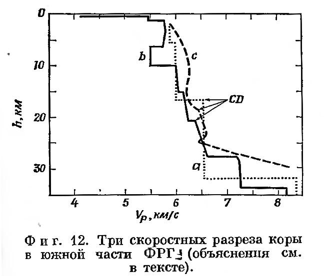 Фиг. 12. Три скоростных разреза коры в южной части ФРГ