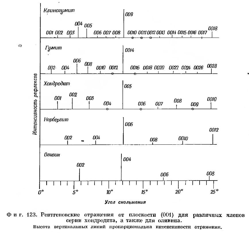 Фиг. 123. Рентгеновские отражения от плоскости для различных членов серии хондродита