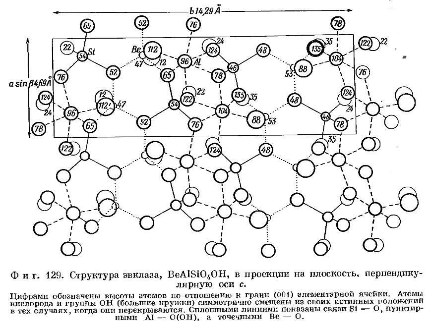 Фиг. 129. Структура эвклаза