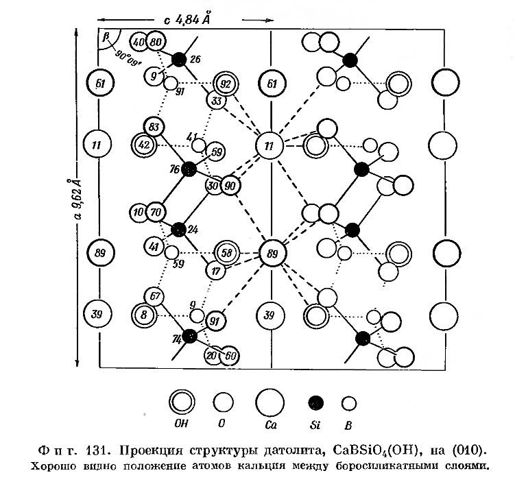 Фиг. 131. Проекция структуры датолита
