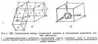 Фиг. 136. Соотношение между структурой кианита и плотнейшей упаковкой атомов кислорода