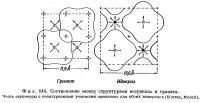 Фиг. 144. Соотношение между структурами везувиана и граната