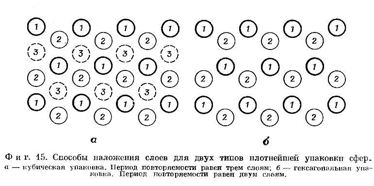 Фиг. 15. Способы наложения слоев для двух типов плотнейшей упаковки сфер