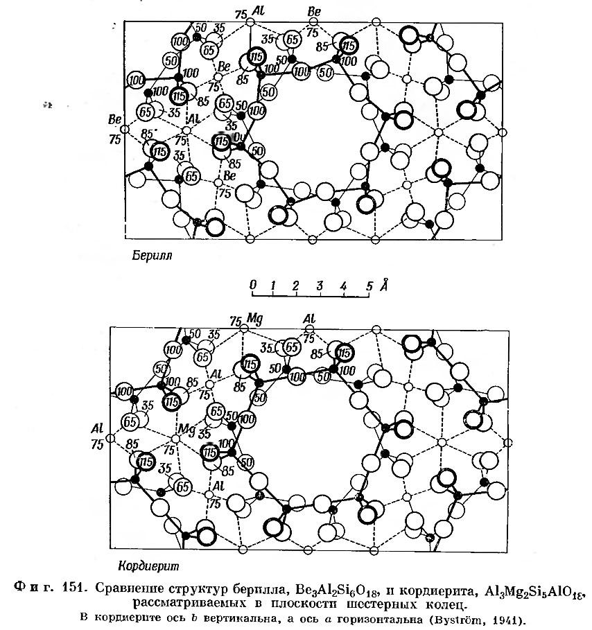 Фиг. 151. Сравнение структур берилла