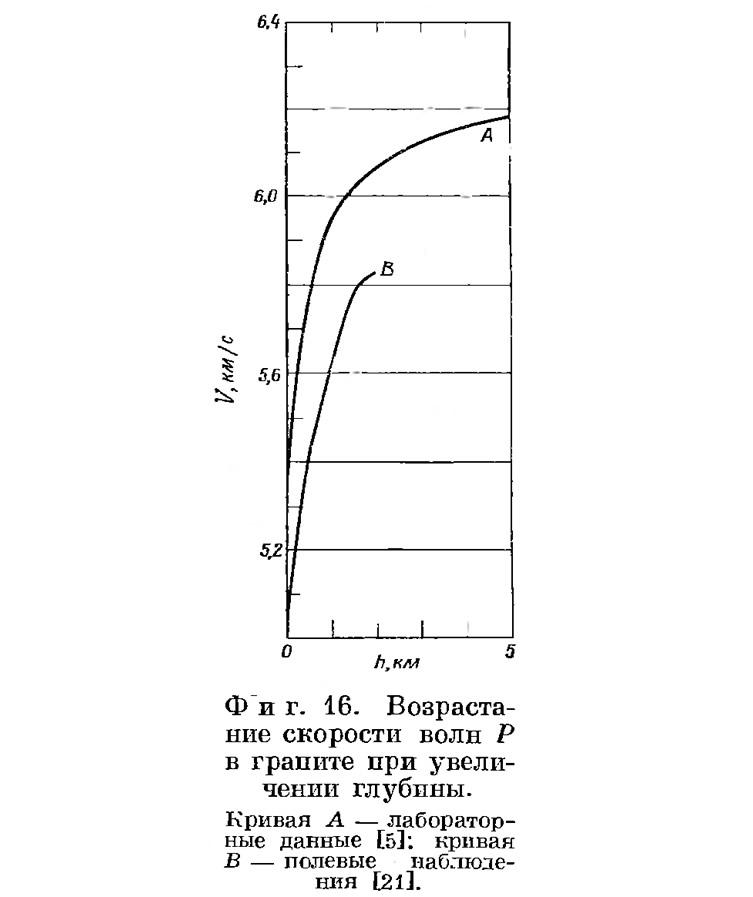 Фиг. 16. Возрастание скорости волн Р в граните при увеличении глубины