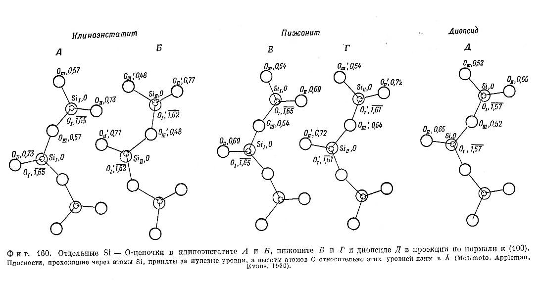Фиг. 160. Отдельные Si—О-цепочки в клиноэпстатите, пижоните и диопсиде