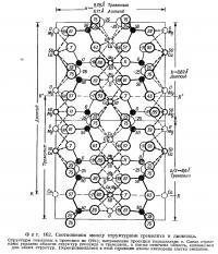 Фиг. 162. Соотношения между структурами тремолита и диопсида