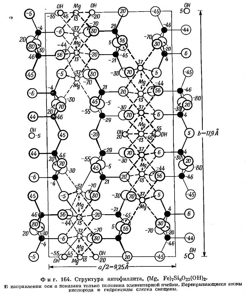 Фиг. 164. Структура антофиллита