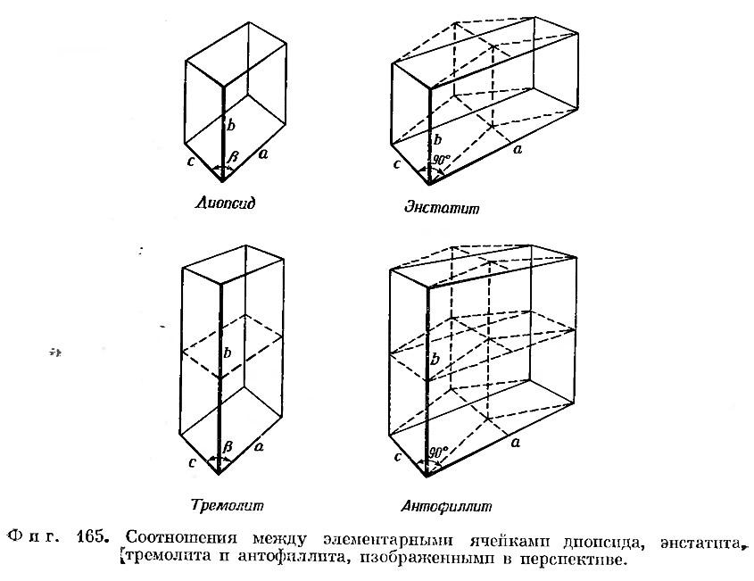 Фиг. 165. Соотношения между элементарными ячейками