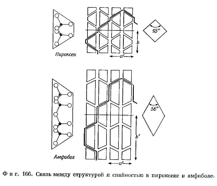Фиг. 166. Связь между структурой и спайностью в пироксене и амфиболе
