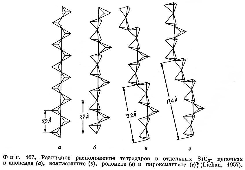 Фиг. 167. Различное расположение тетраэдров в отдельных цепочках