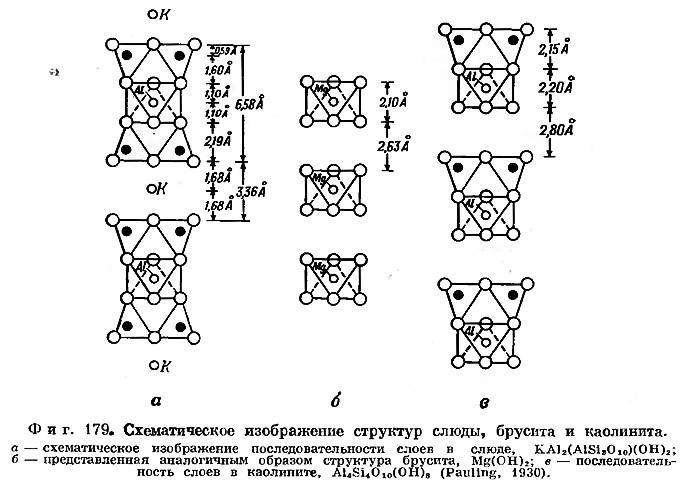 Фиг. 179. Схематическое изображение структур слюды, брусита и каолинита