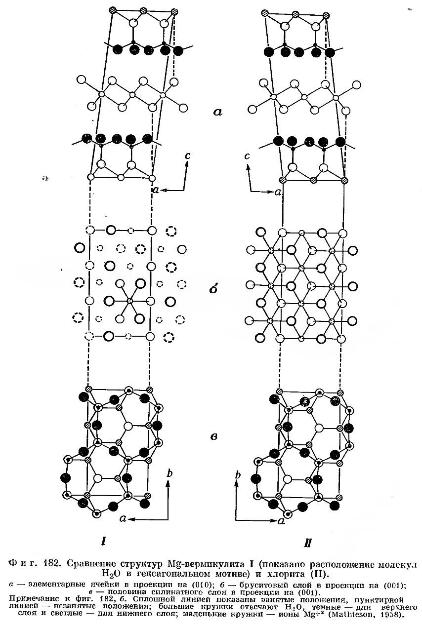 Фиг. 182. Сравнение структур Mg-вермикулита I
