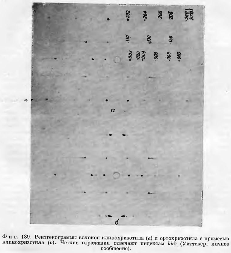 Фиг. 189. Рентгенограммы волокон клинохризотила и ортохризотила