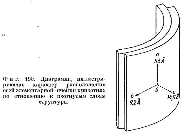 Фиг. 190. Диаграмма, иллюстрирующая характер расположения осей элементарной ячейки хризотила