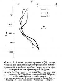 Фиг. 2. Амплитудные кривые, полученные по данным глубокофокусных землетрясений
