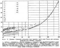 Фиг. 2. Данные о фазовых скоростях волн Рэлея для длинных периодов