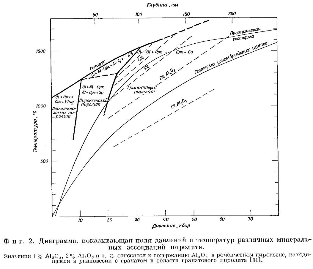 Фиг. 2. Диаграмма, показывающая поля давлений и температур