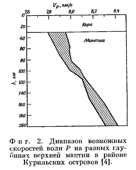 Фиг. 2. Диапазон возможных скоростей волн Р на разных глубинах верхней мантии