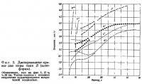 Фиг. 2. Дисперсионные кривые для коры типа Б