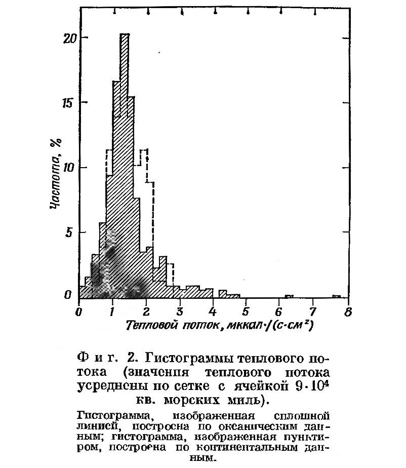 Фиг. 2. Гистограммы теплового потока