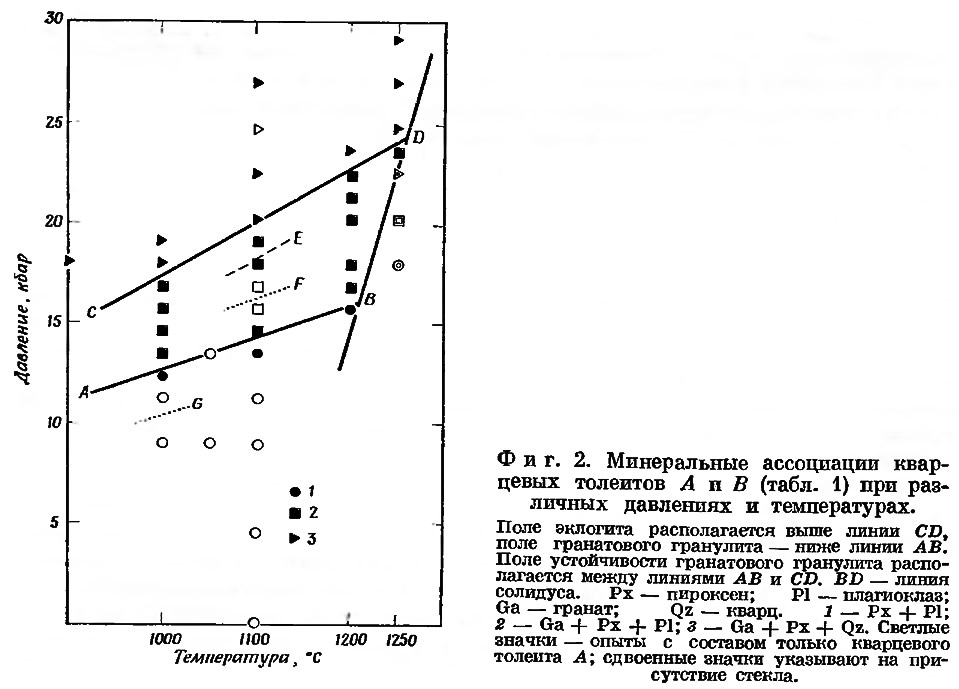 Фиг. 2. Минеральные ассоциации кварцевых толеитов А и В (табл. 1)